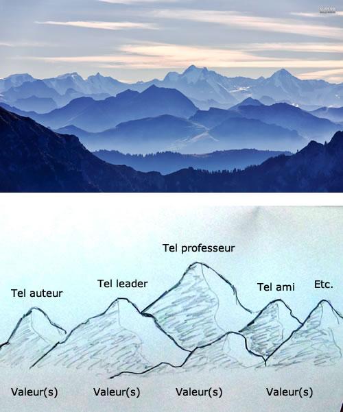 Montagnes - Modèles - Valeurs